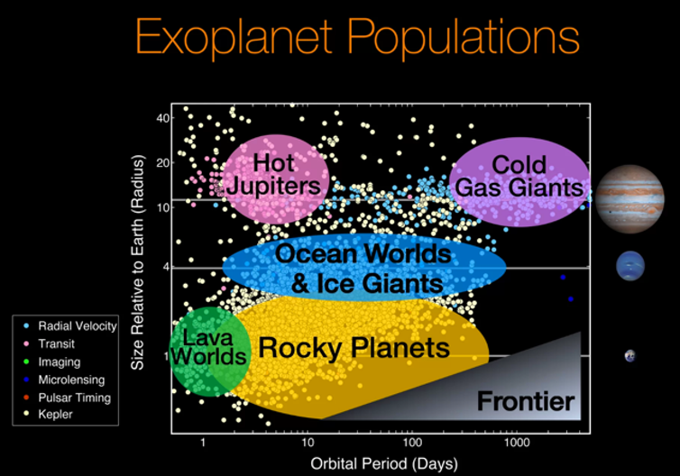 Our Solar System has only cold gas and ice giants and rocky terrestrial planets, but the Kepler Mission revealed many other planet types. NASA/Ames Research Center/Natalie Batalha/Wendy Stenzel, Author provided