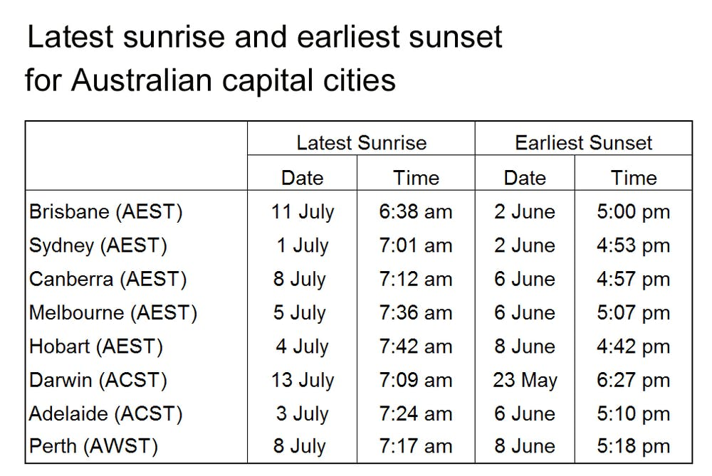 Why The Sunrise Is Still Later After The Winter Solstice Shortest Day