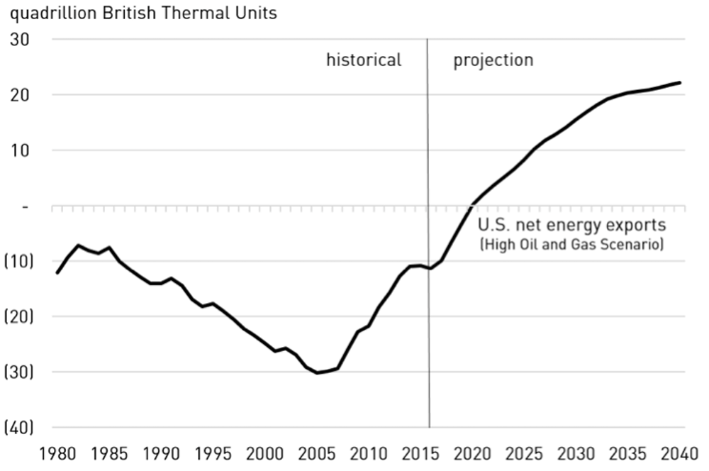 Is energy 'dominance' the right goal for US policy?