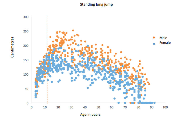 Dots graph of standing long jump