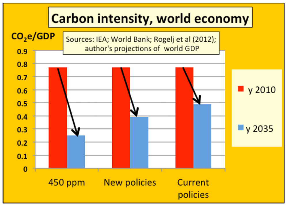 Kyoto Protocol Fails Get Ready For A Hotter World