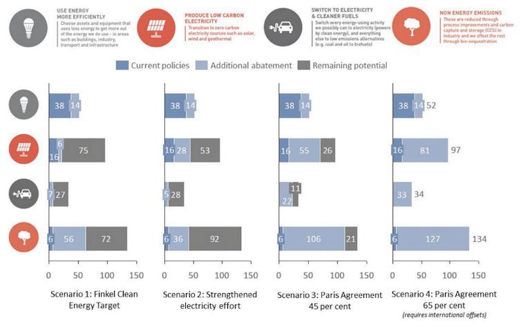 Emission Reduction Scenarios