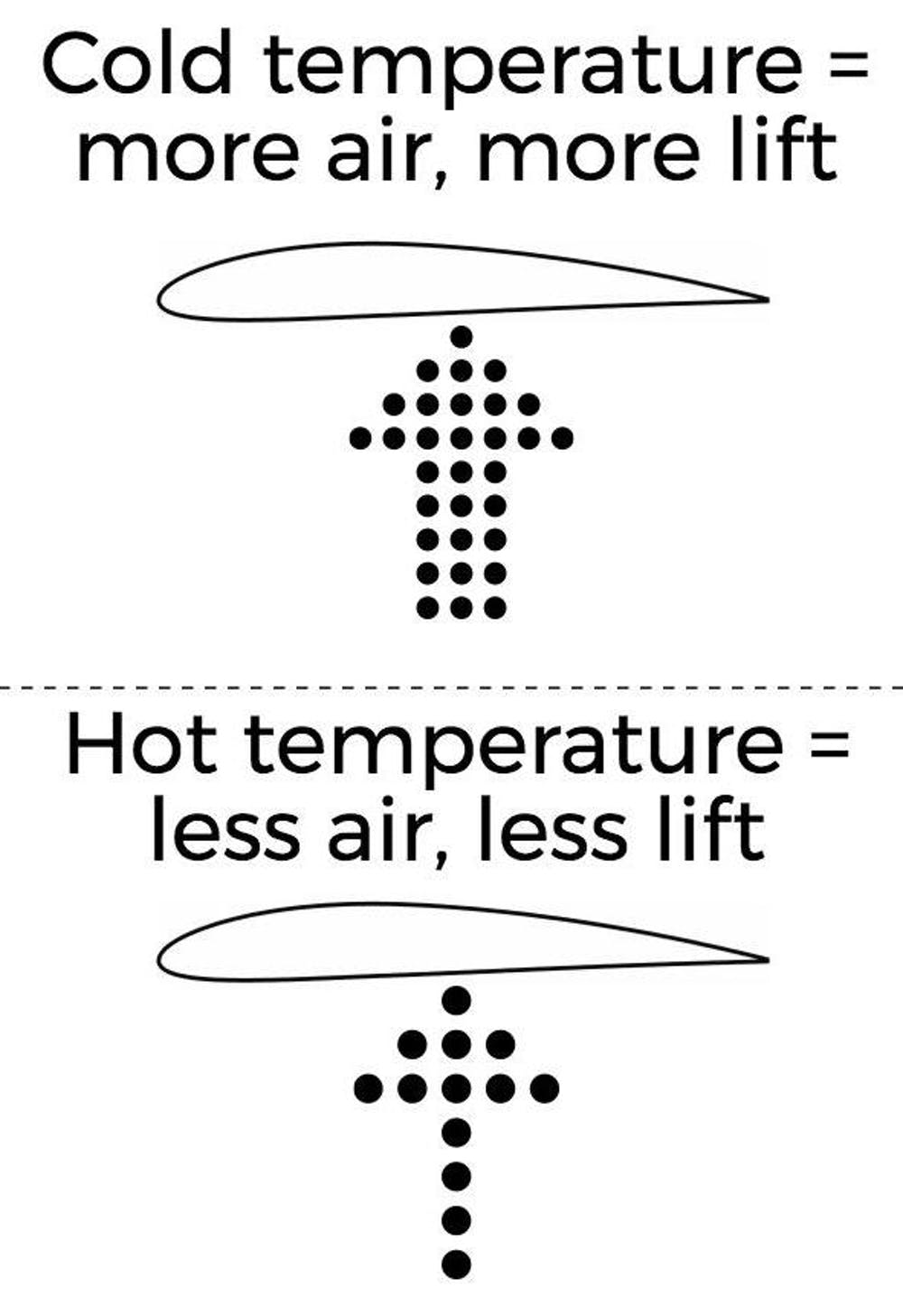 How hot weather – and climate change – affect airline flights