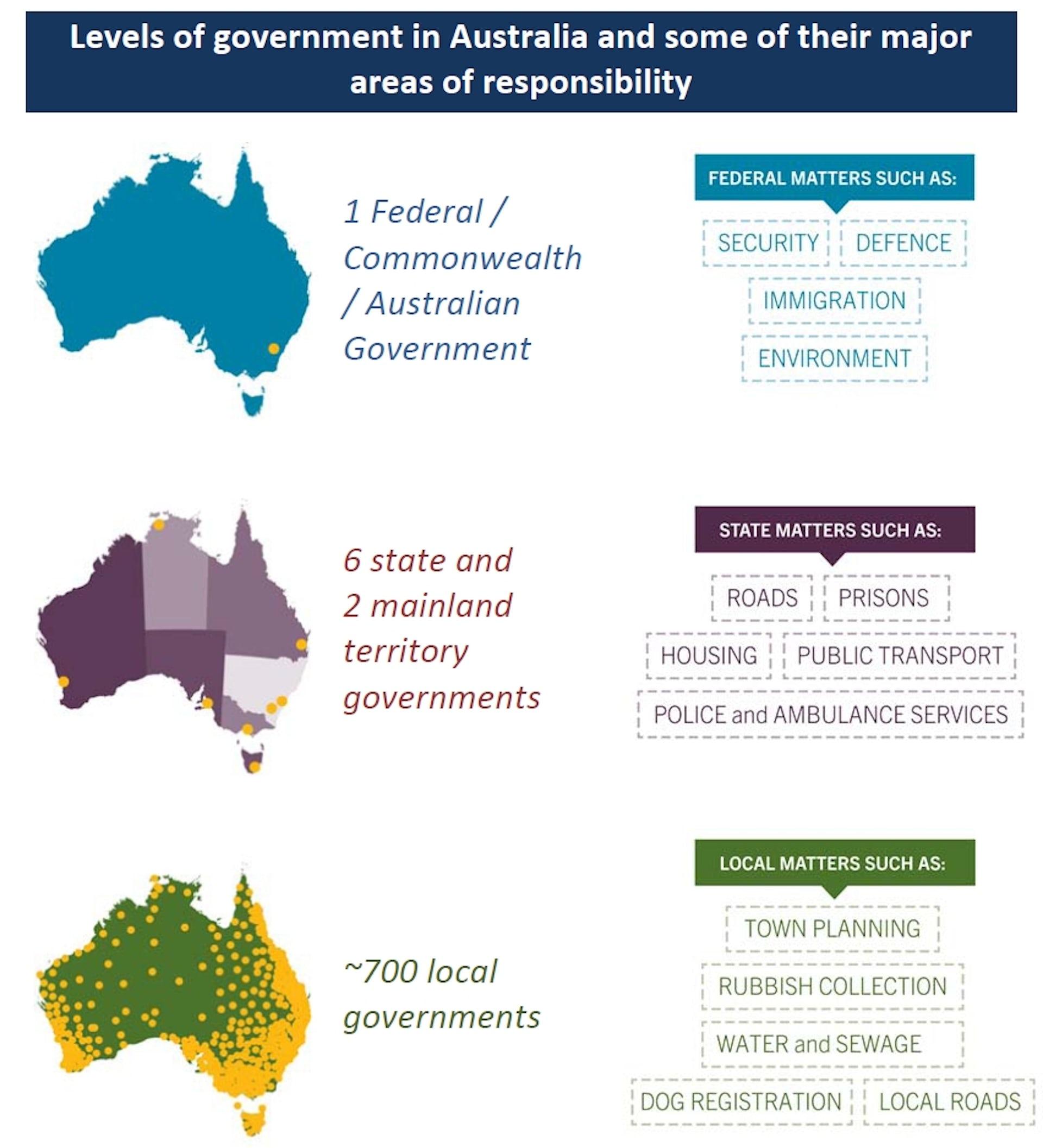 federalism australia advantages disadvantages