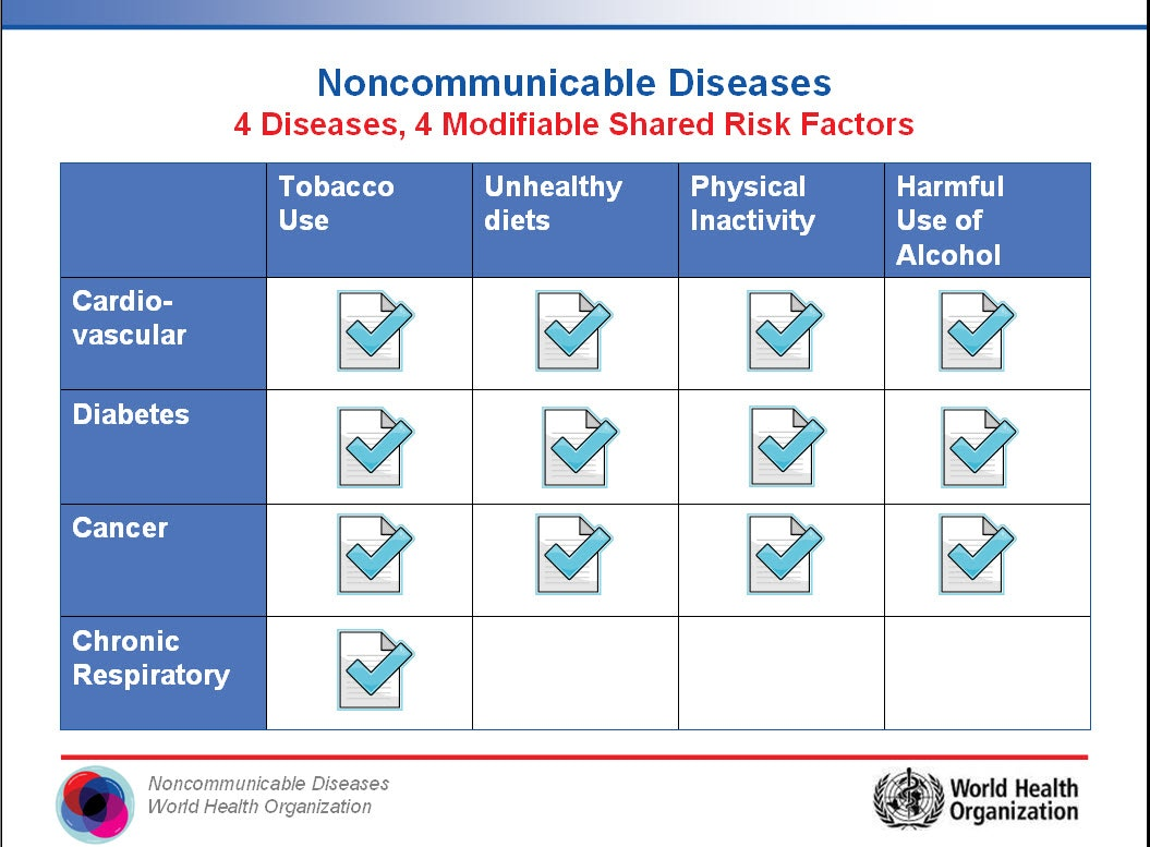 A Quick Explanation Of Noncommunicable Diseases, Or Ncds. 2010 Ford F150 Xlt Specs Dish Network Tv Deals. Integrity Payment Solutions Ecm Open Source. Postpartum Bleeding How Long. Interferon Beta 1a Mechanism Of Action. Fast Web Hosting For Wordpress. Learn To Play Video Poker Register Hk Domain. Debit Card Payday Advance First Dwi In Texas. Master Degree In Healthcare A Concussion Is