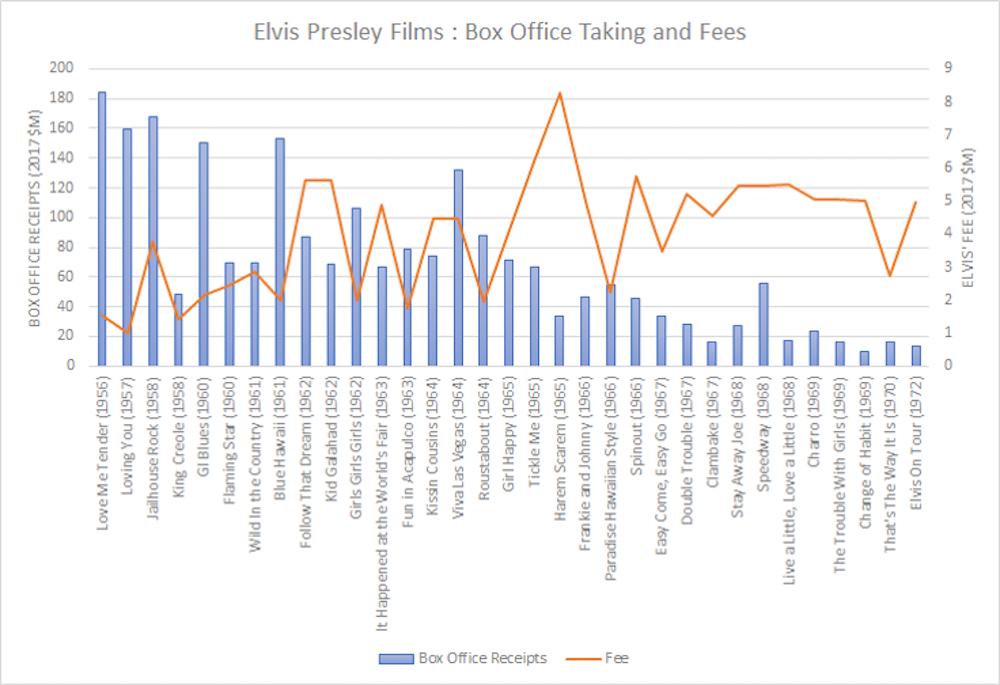 Elvis Films Revenue Vs Fees Ultimate Movie Rankings Author Provided