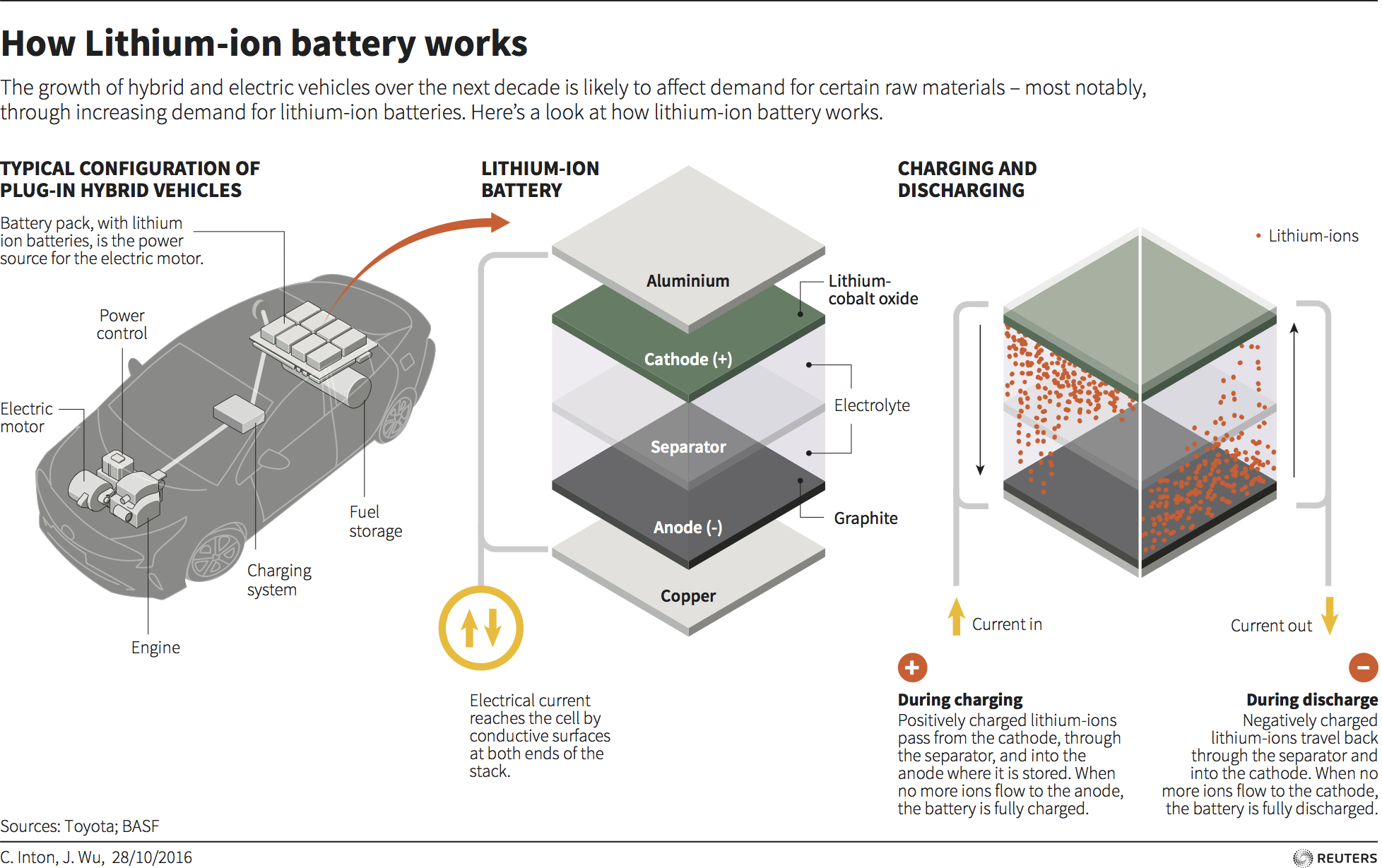 How Lithium Ion Battery Works Orion Bms Wiring Diagram A Guide To Deconstructing The Hype Cycle