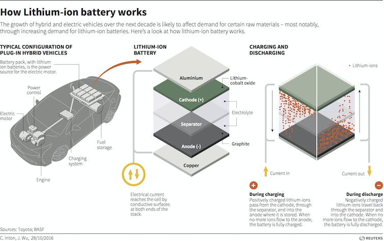 A guide to deconstructing the battery hype cycle