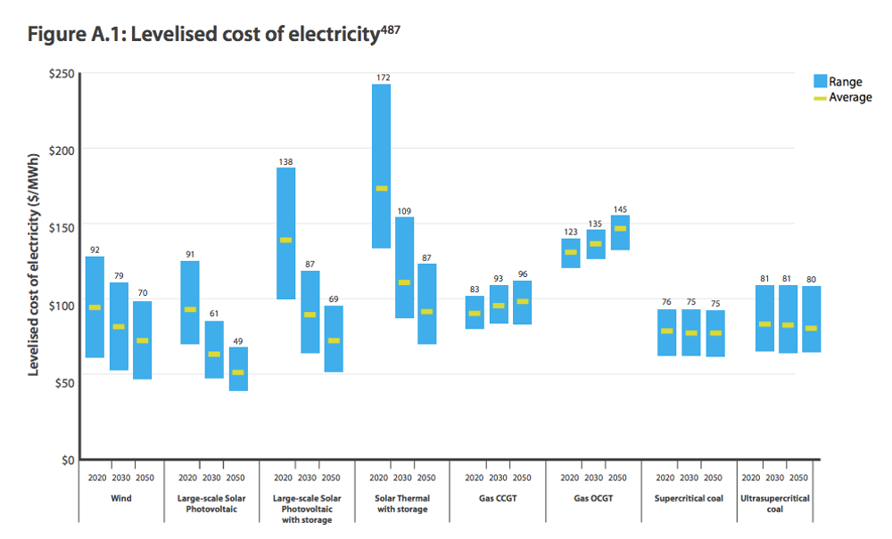 Renewables will be cheaper than coal in the future  Here are