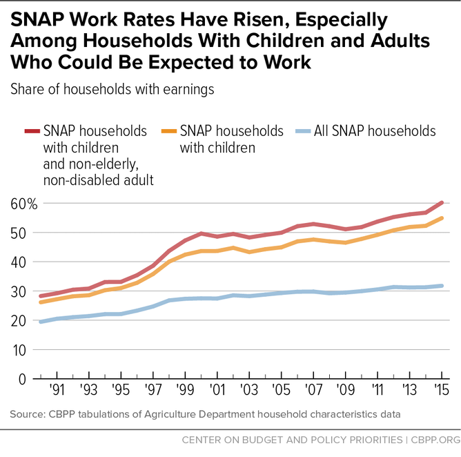 How Much Can One Person Get On Food Stamps