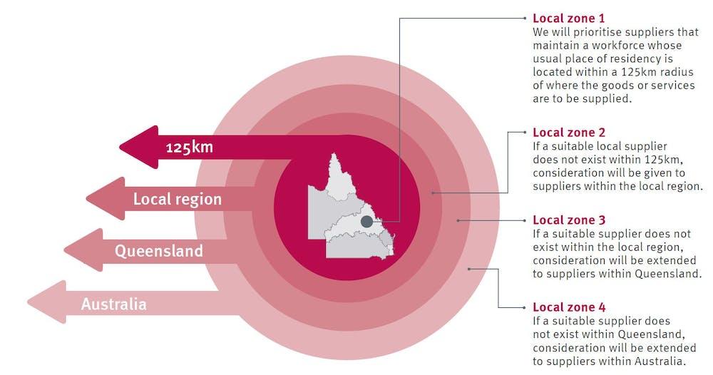 The Buy Queensland strategy breaks international trade deals