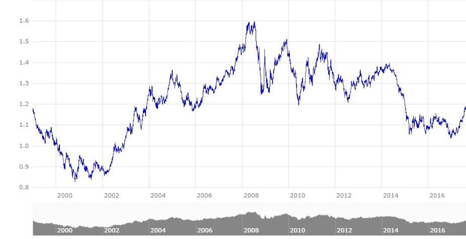 Evolution Du Cours Euro Dollar Depuis 1999 Banque Centrale Européenne