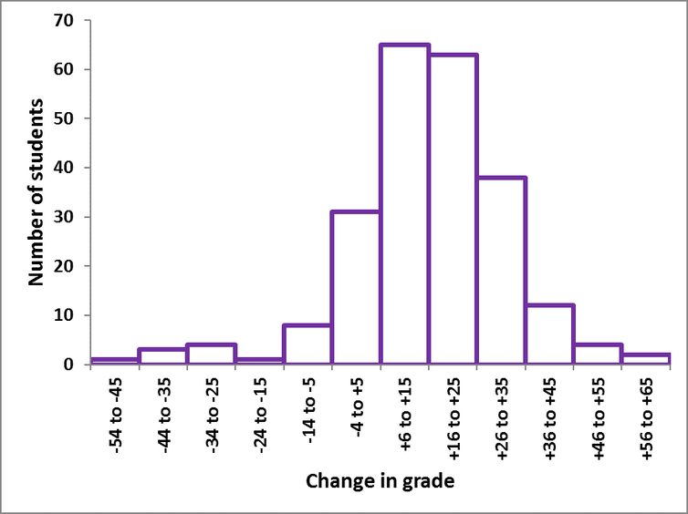 How well do students perform when retaking courses?