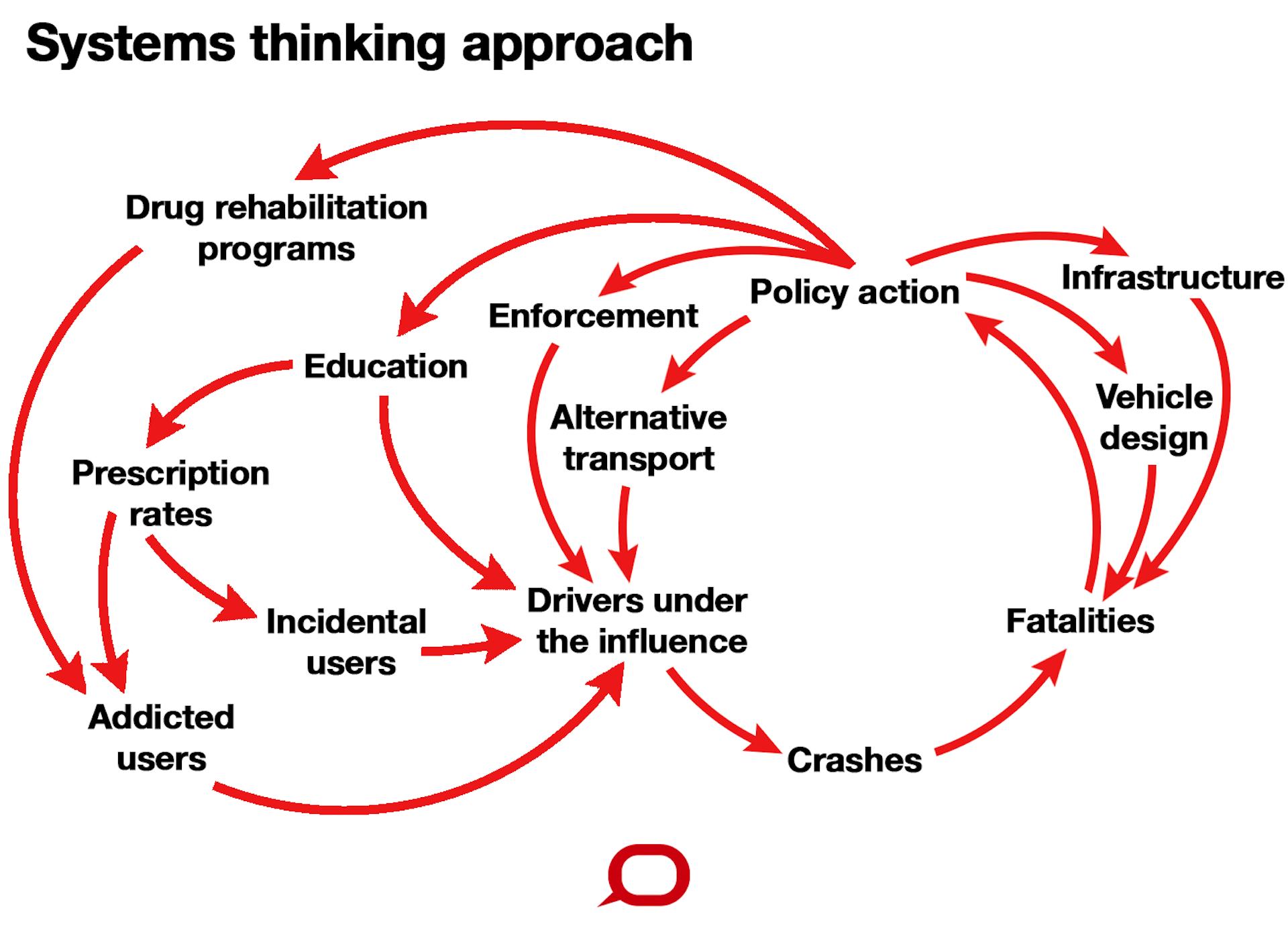 Rethinking The Causes Of Road Trauma  Society U2019s Problems