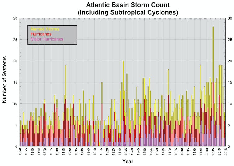 There is a trend towards more tropical storms and hurricanes in the North Atlantic. US National Hurricane Center