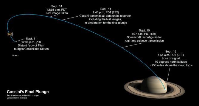NASA's Cassini spacecraft is on final approach for fatal rendezvous with Saturn