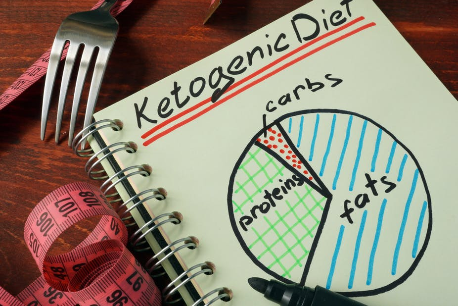 Do Ketogenic Diets Help You Lose Weight