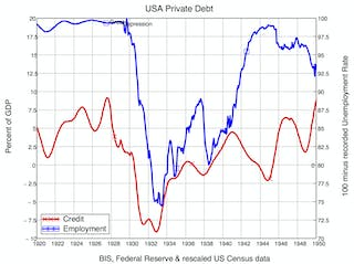 I predicted the last financial crisis – now soaring global debt