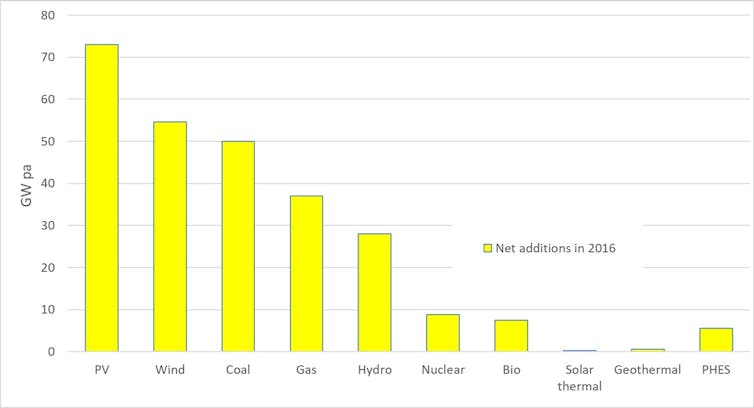 New generation capacity installed worldwide in 2016 chart