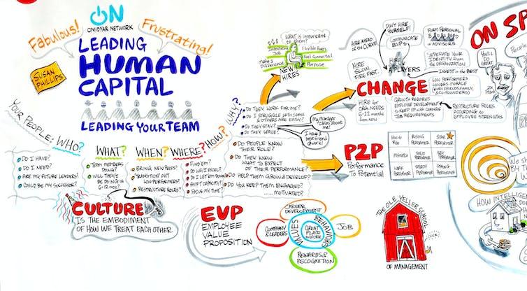 Le « capital humain » (human capital), très à la mode, est-il un capital comme les autres ? ChimpLearnGood via Visual hunt , CC BY-NC-ND