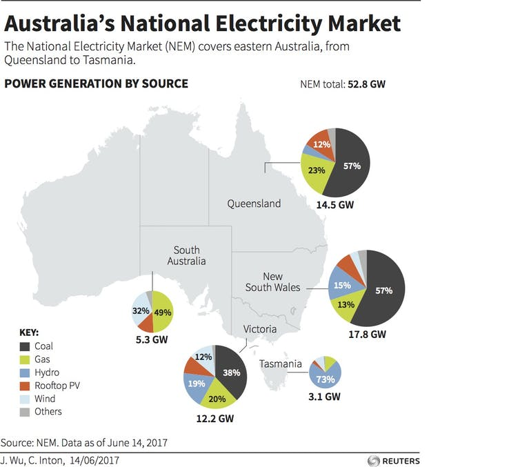 Infograhic: Australia's National Electricity Market