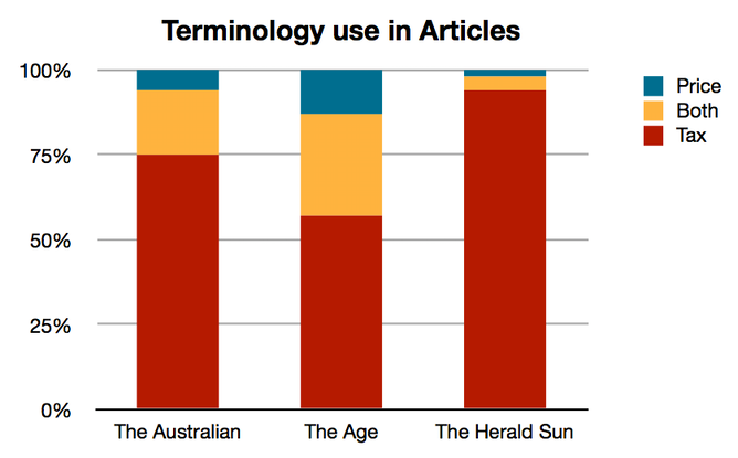 terminology used in newspapers Newspaper display advertising is a form of  used by businesses and corporations towards  higher visibility for the mass audiences of newspapers.