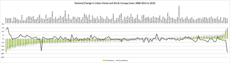 Loss of canopy from 2008-2013 to 2016 for all 139 metropolitan local government areas. (To see more detail in the report itself, click on the title.)