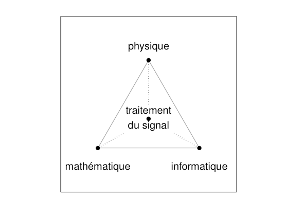 Signal processing: a field at the heart of science and