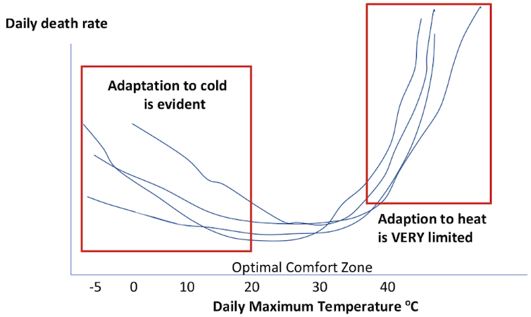does a change in temperature affect Does changing weather affect your health constant temperatures in your living room and bedroom so there's no sudden temperature change when you go to sleep).
