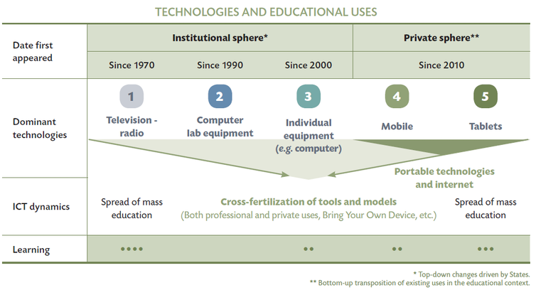 advantages of ict in education today