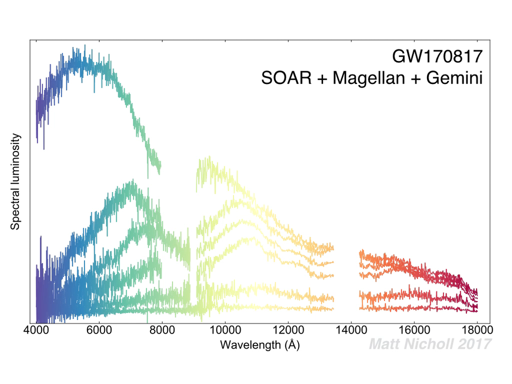 Cosmic alchemy: Colliding neutron stars show us how the