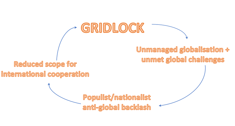 global interdependence examples