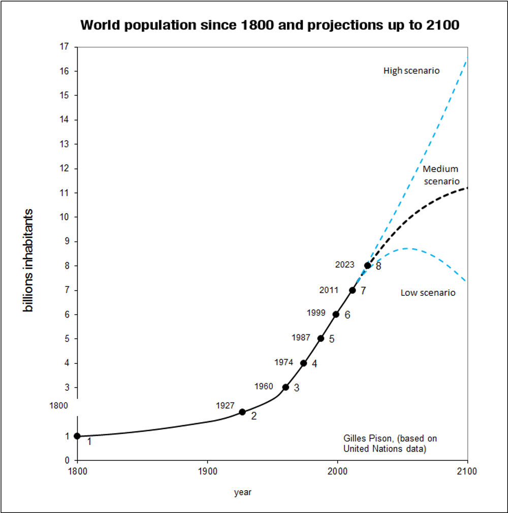 Is The Earth Overpopulated Figure  World Population Since  And Projections Up To  Gilles  Pison Based On United Nations Data Cc By Essay Writing Business also Research Paper Vs Essay  Persuasive Essay Examples For High School