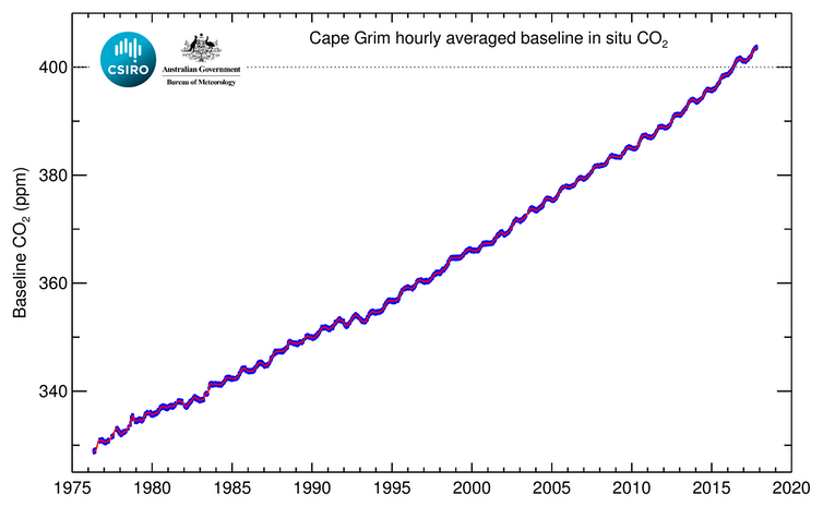 Long-term record of background carbon dioxide from Cape Grim, located at the northwest tip of Tasmania. CSIRO/BoM