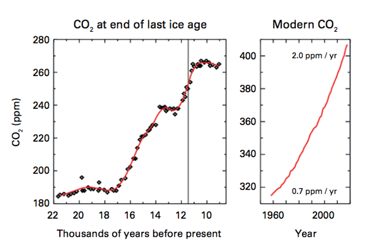 Greenhouse gas levels are unprecedented in modern times. WMO