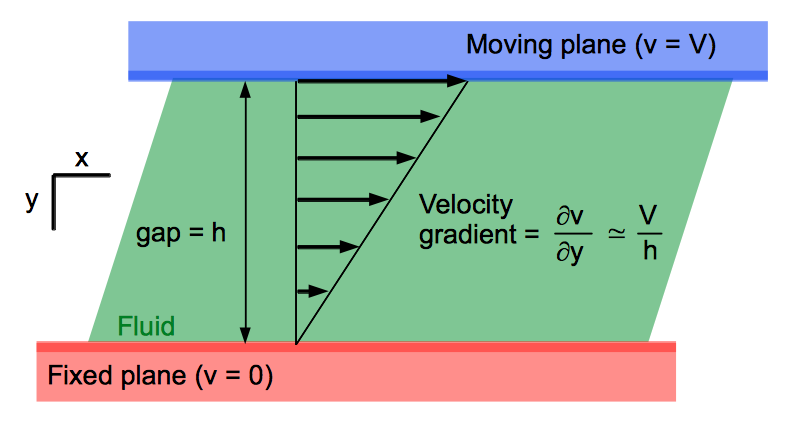 Definition of the velocity gradient. Wikipedia, Author provided