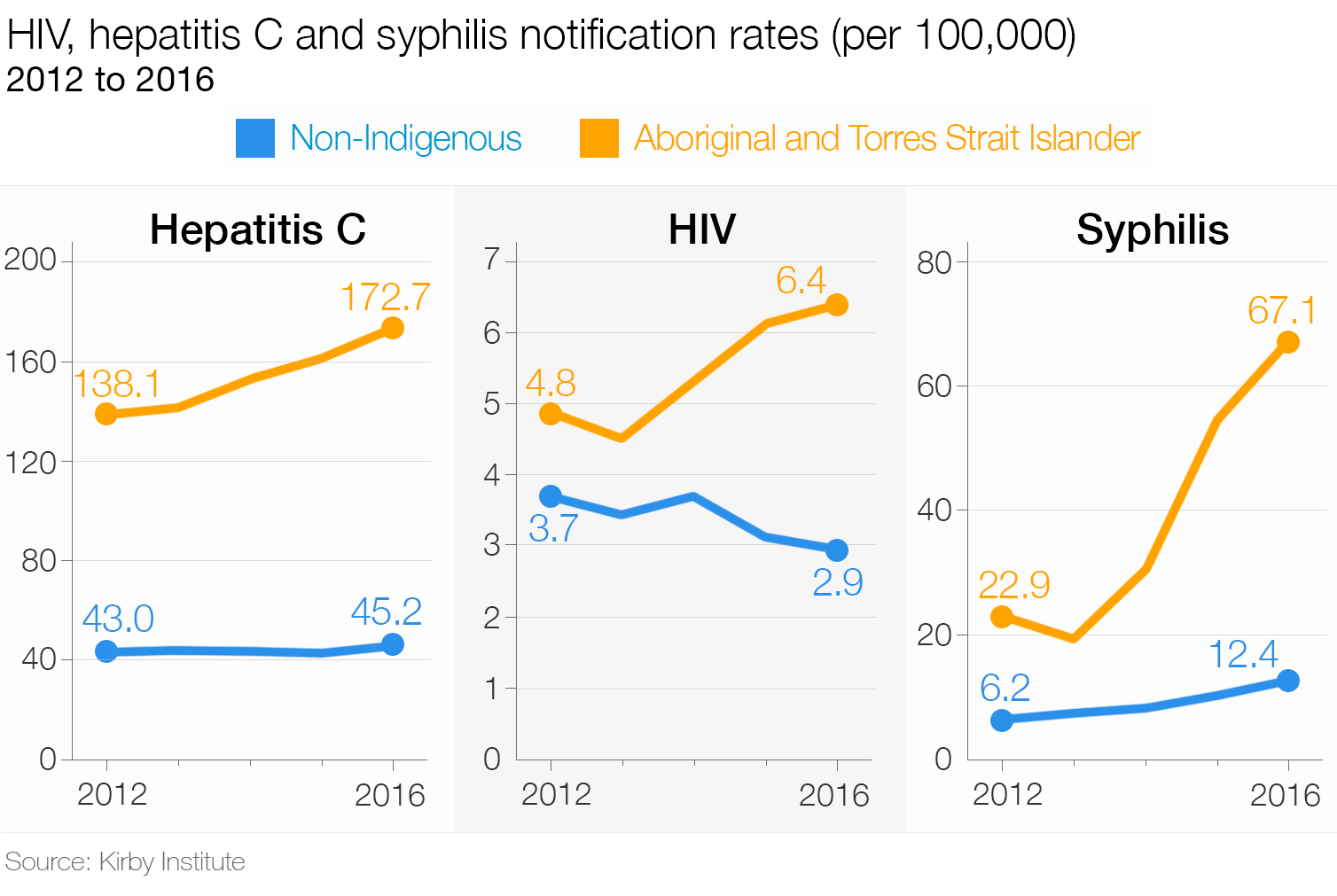 Sexually transmitted infections statistics 2019