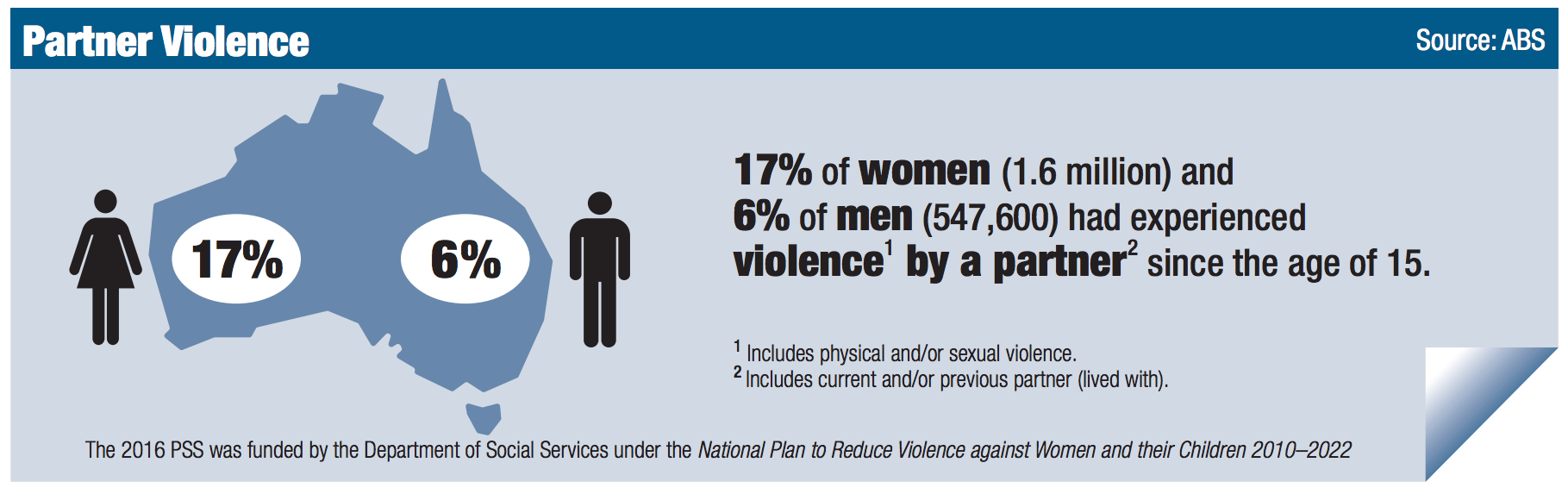 Sexual health facts australia and oceania