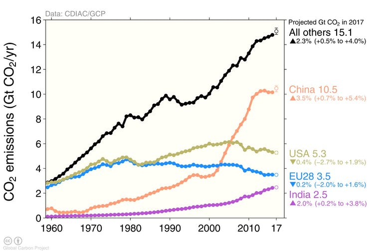 Trends for the biggest emitters, and everyone else. Global Carbon Project, Author provided