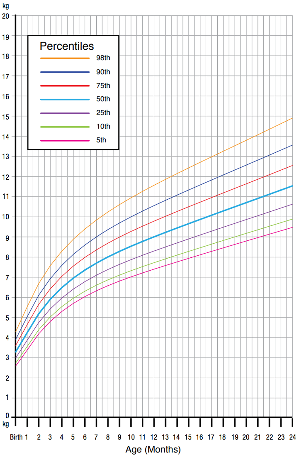 S Weight For Age Percentiles From Birth To Two Years World Health Organisation Child Growth Standards