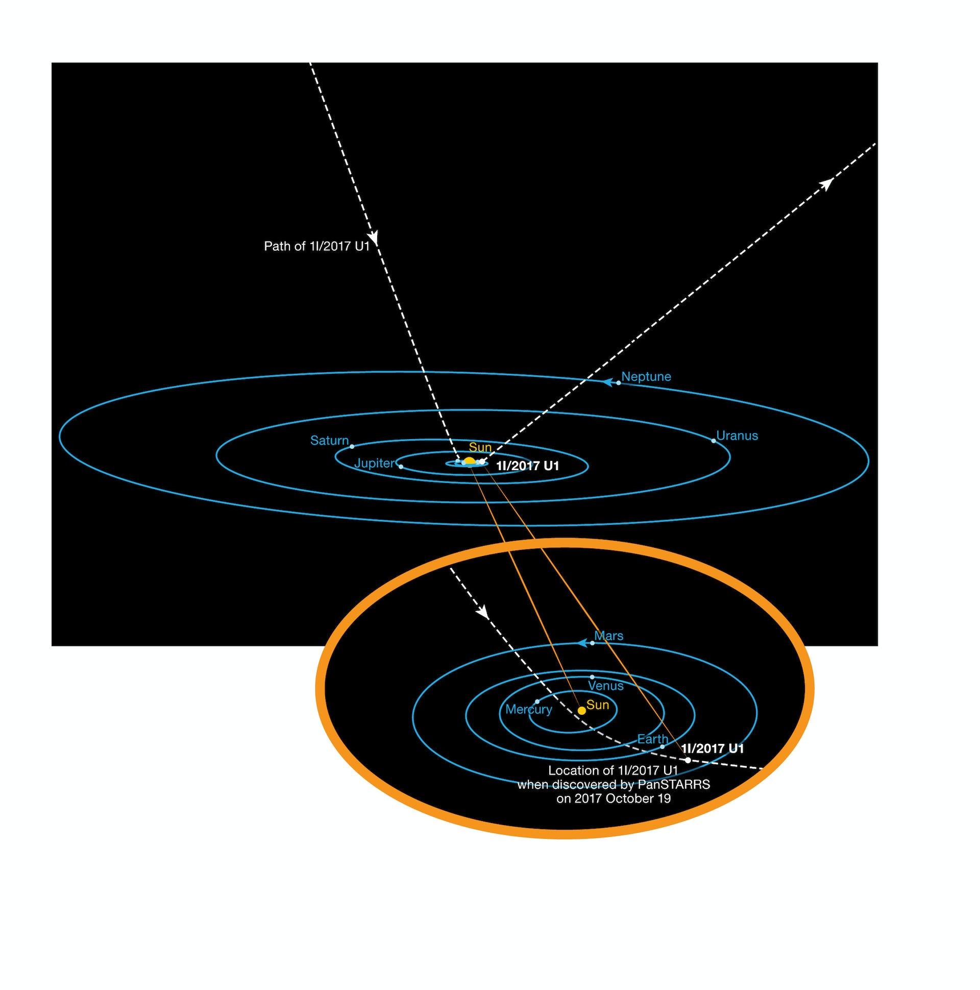 The orbit of I1/2017U1. ESO  K. Meech et al. CC BY-SA
