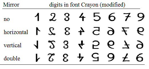 Figure 1 Mirror Written French Style Numbers Digits Except  Author Provided