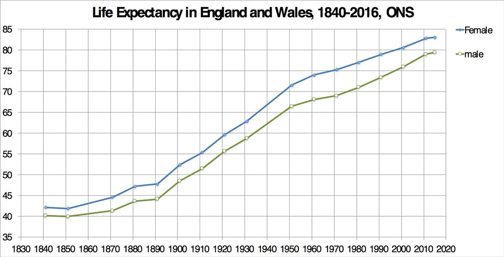 Life expectancy in Britain has fallen so much that a million