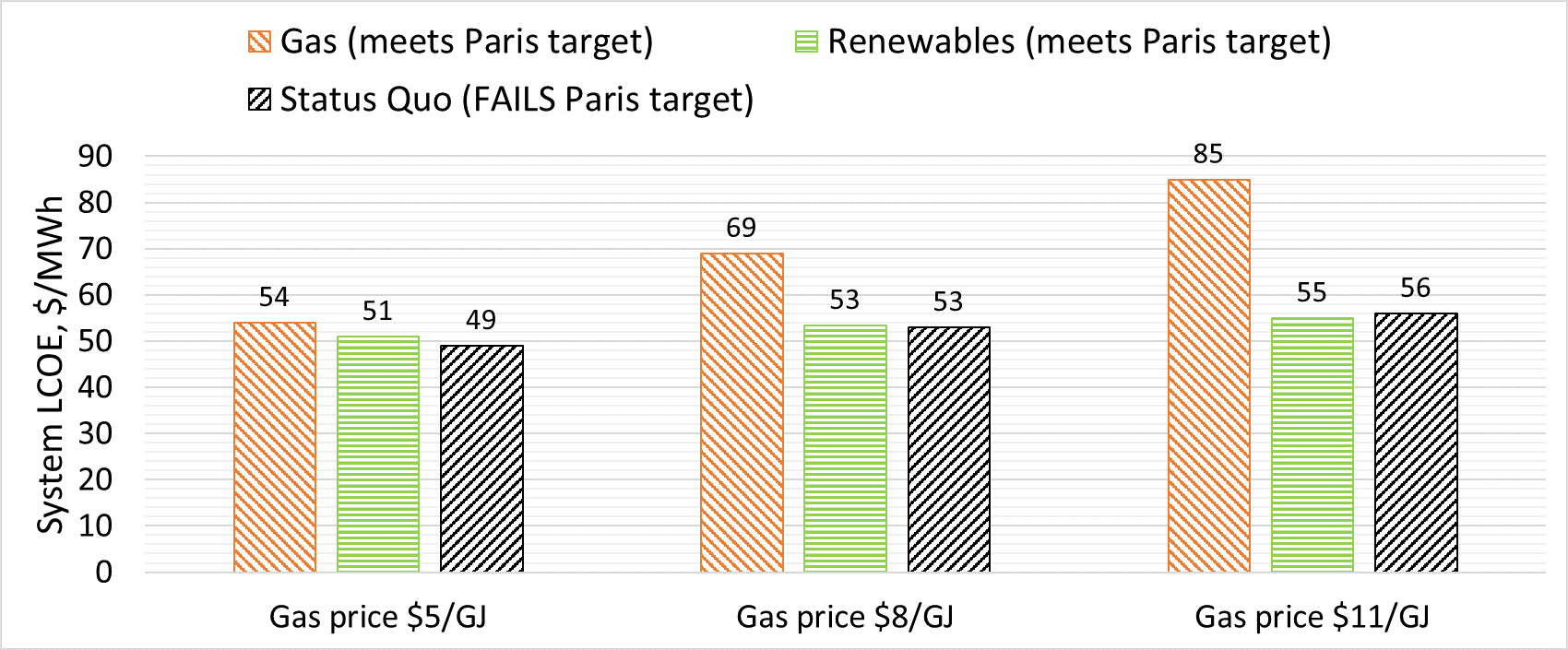 Graphs of the Levelised cost of electricity (A$ per MWh) for three scenarios and a range of gas prices.