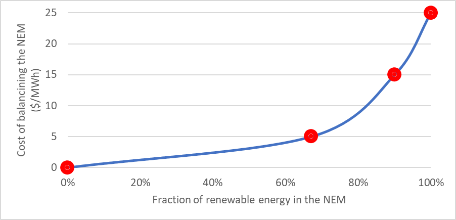 Graph of the Cost of hourly balancing of the NEM (A$ per MWh) as a function of renewable energy fraction.