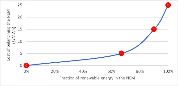 Fraction Renewable Energy NEM