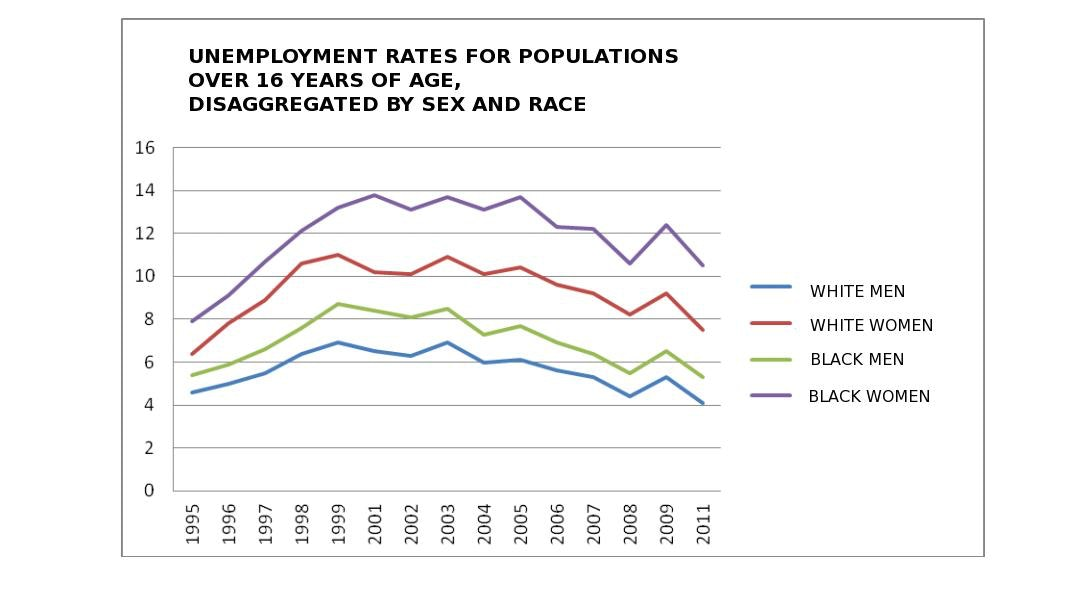 Unemployment rate, disaggregated by sex and race. Based on IBGV/PNAD (2013), Author provided