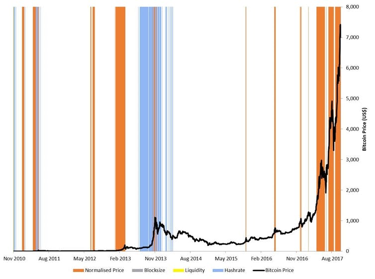 The Bitcoin bubble: How high can it go before it bursts?
