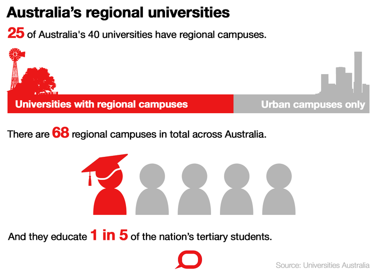A new approach to regional higher education is essential to our economic future: Adam Shoemaker