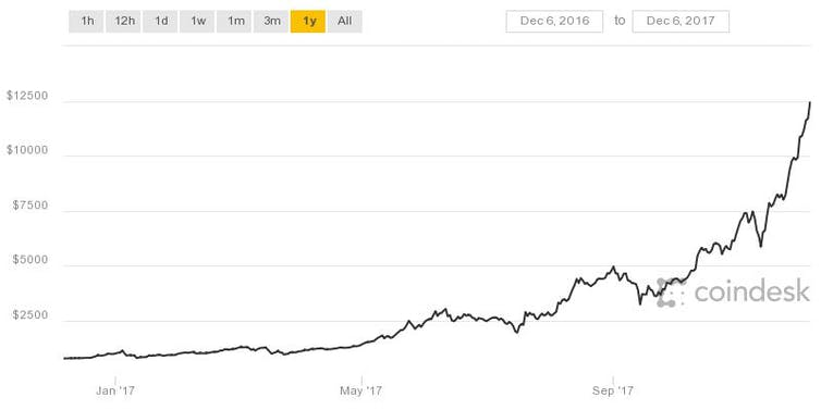 Bitcoin isn't a currency – and unless it becomes one it could be